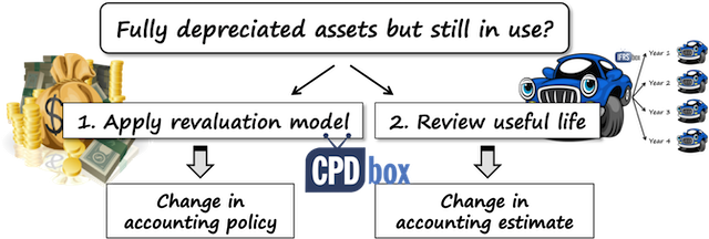Fully Depreciated Asset Definition