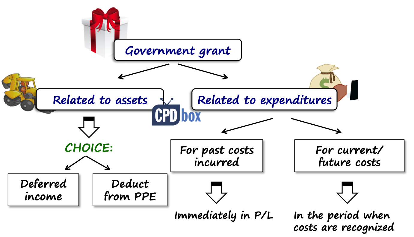 Types of government grants