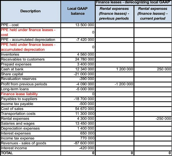 us gaap financial statements template - how to adjust your local accounts to ifrs part 2