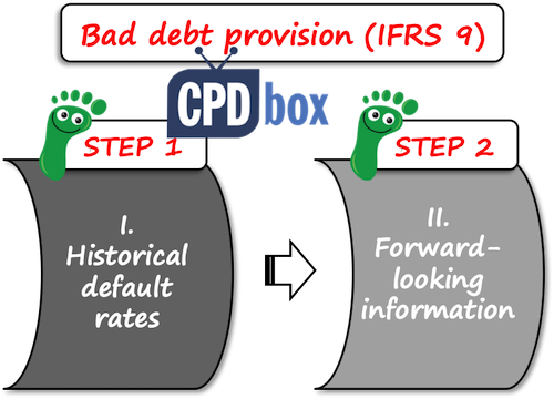 Default rates IFRS 9
