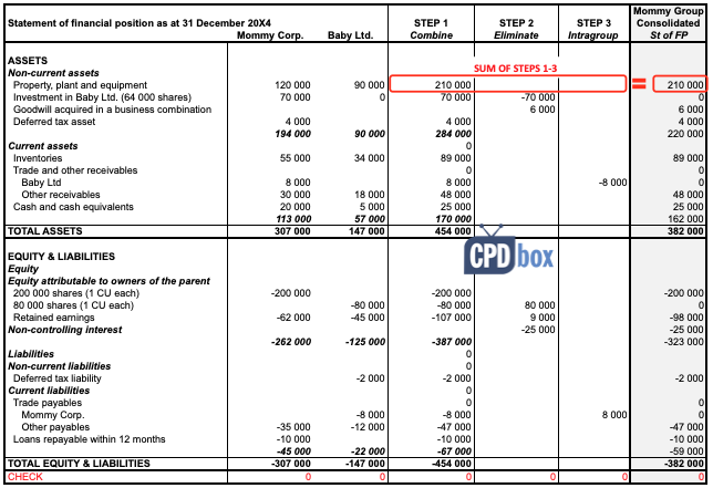 examples of consolidating financial statements