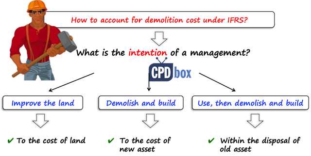 Demolition cost IFRS