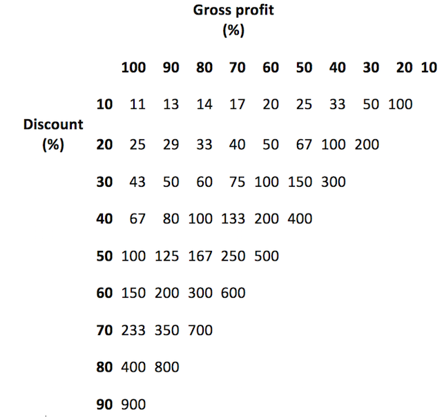 Table of discounts and margins