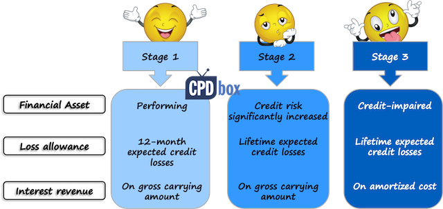 IFRS 9 Expected credit loss
