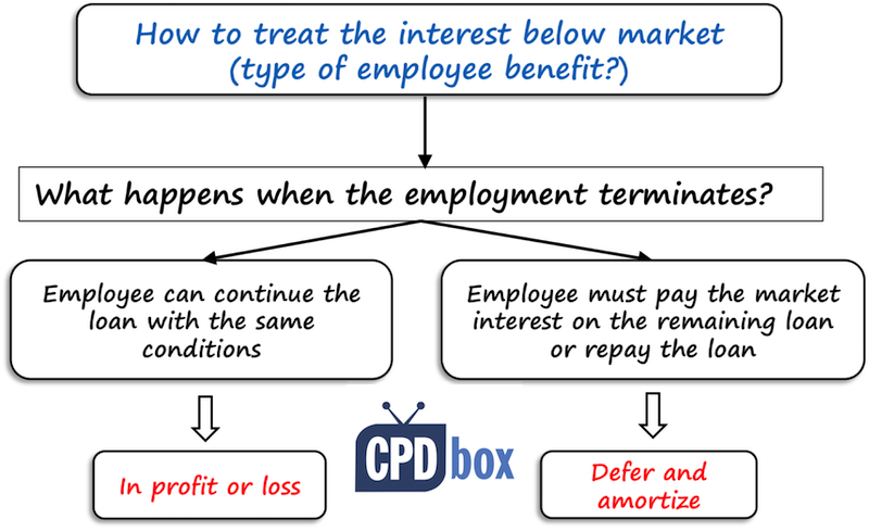 Type of employee benefit