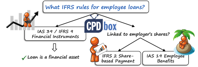 IFRS rules for employee loans