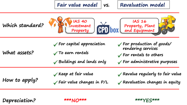 Fair Value Model vs. Revaluation Model