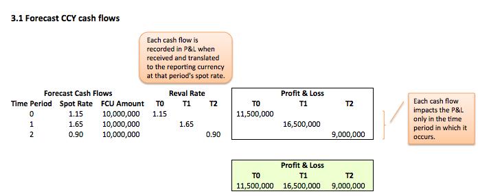 Forecast future revenues Fig 3.1