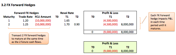 Forecast future revenues Fig 3.2