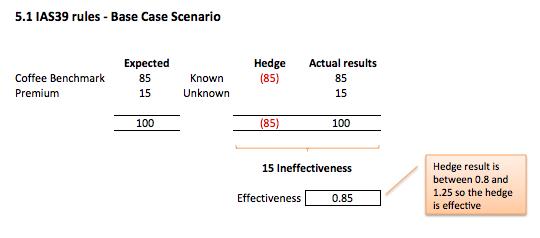 Component hedging Fig 5.1