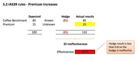 Component hedging Fig 5.2