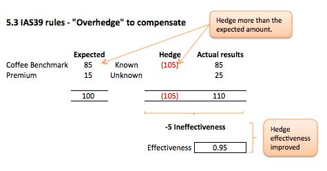 Component hedging, Fig 5.3