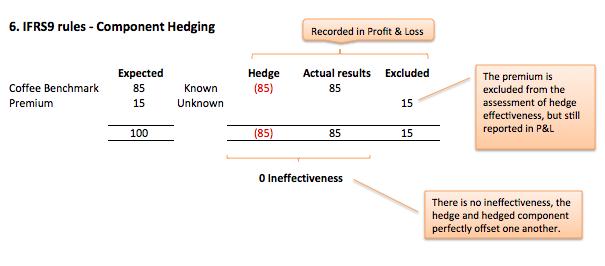 Component hedging, Fig 6