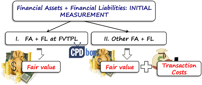 IFRS 9 Initial Measurement