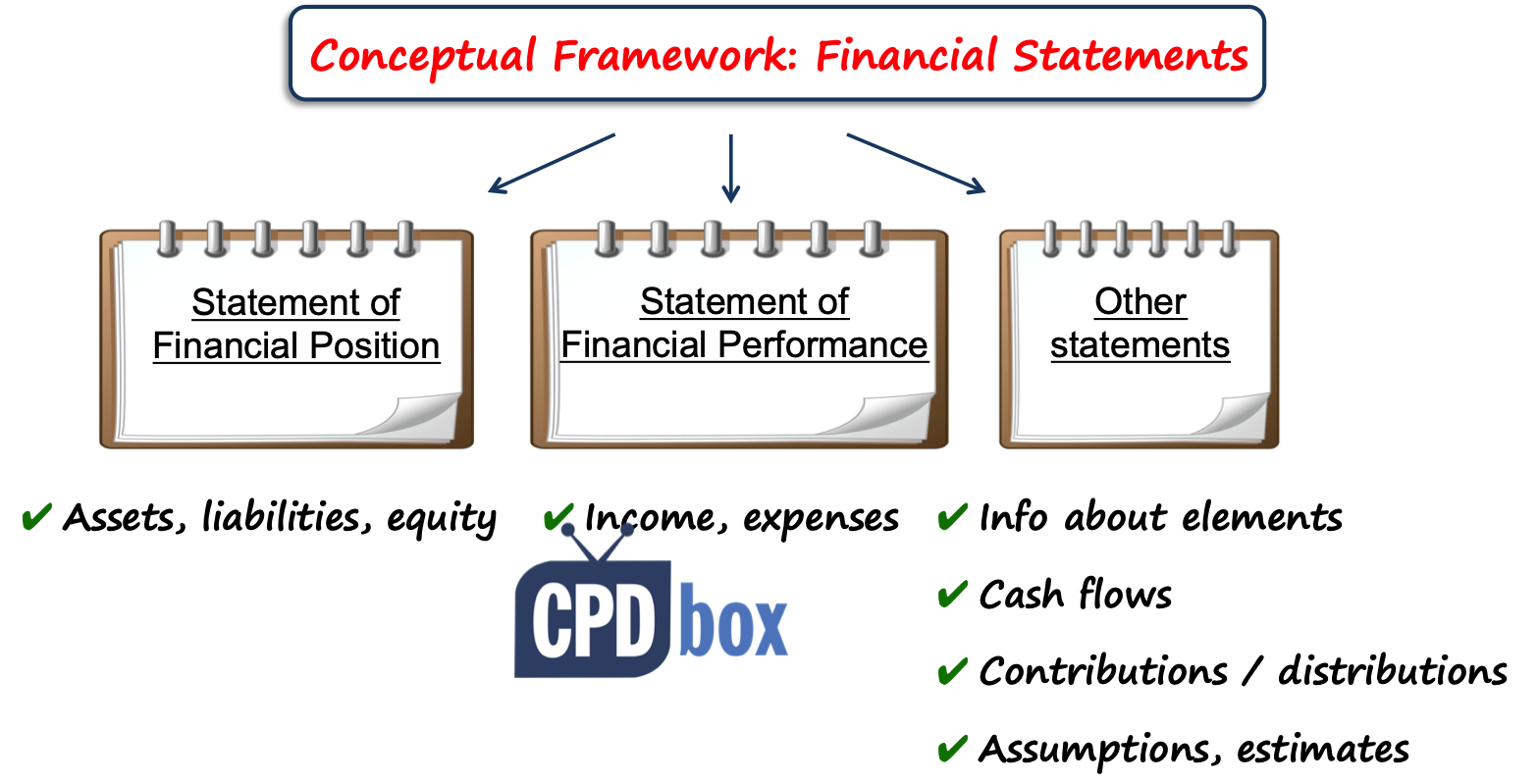 Financial Statements IFRS