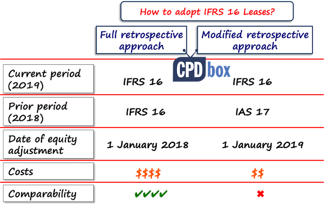 how to implement ifrs 16 leases - ifrsbox