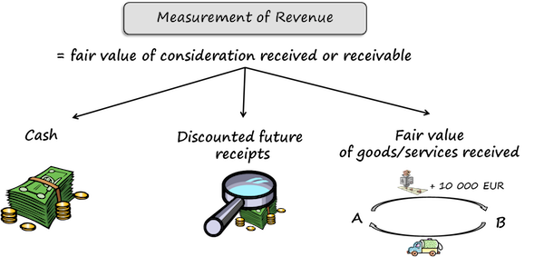 IAS18 Measurement of Revenue