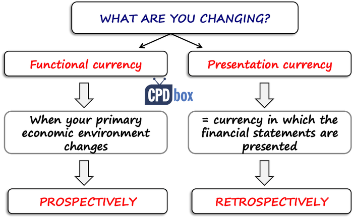 Change in functional and presentation currency