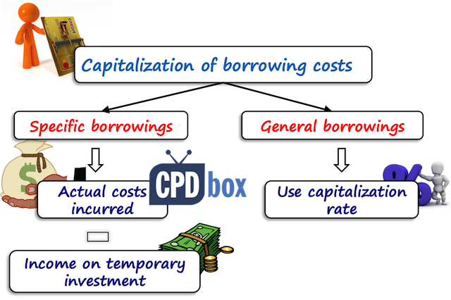 IAS 23 Capitalising Borrowing Costs