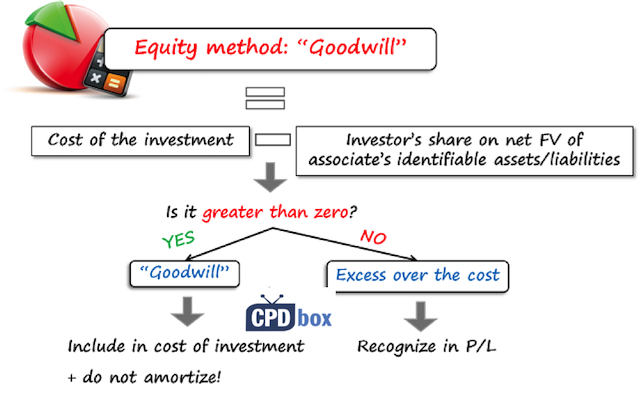 Accounting for investments in associates and joint ventures lucy mcgurnaghan m&g investments