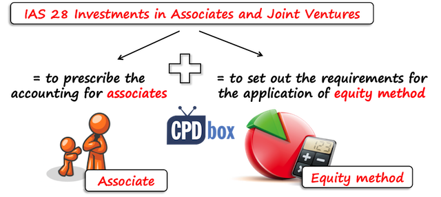 Accounting for investments in associates and joint ventures praza edgbaston investment