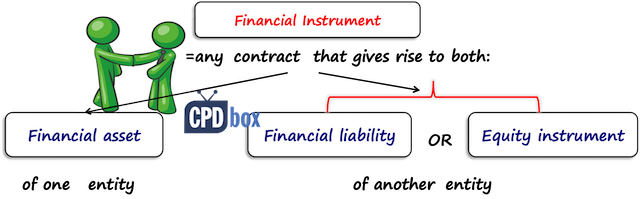 IAS 32 Definition of financial instrument
