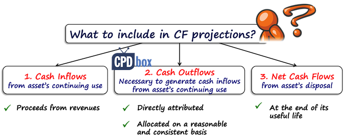 IAS 36 Cash Flow Projections