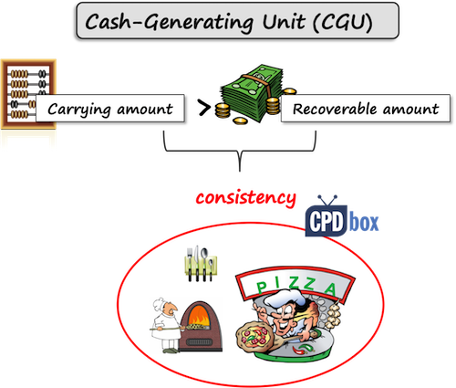 Cash-Generating Unit