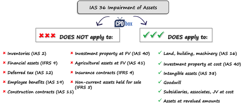 IAS 36 Impairment of Assets - IFRSbox - Making IFRS Easy