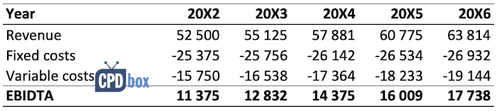 Example cash flow projections IAS 36