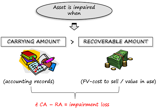 Image Result For Accounting Impairment Loss