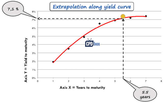 Extrapolation along yield curve
