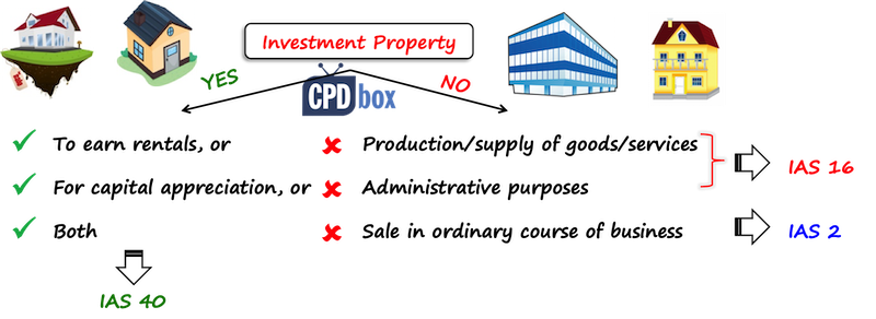 Summary Of Ias 40 Investment Property Ifrsbox Making