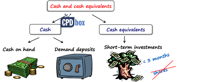 Cash and cash equivalents IFRS