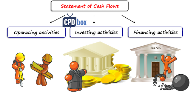 Image result for cash flow statement