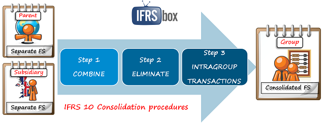 IFRS 10 Consolidation Procedures