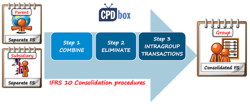 IFRS Consolidation Procedures
