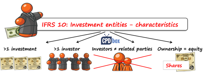 IFRS 10 Investment Entities