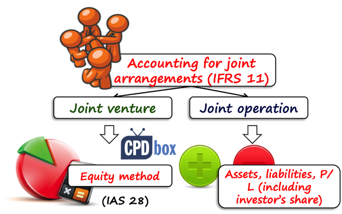 IFRS 11 Accounting for Joint Arrangements