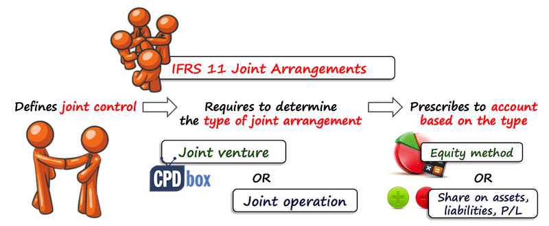 Ifrs 11 Joint Arrangements Ifrsbox Making Ifrs Easy