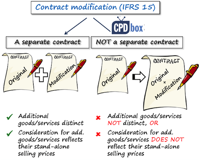 IFRS 15 Contract modifications