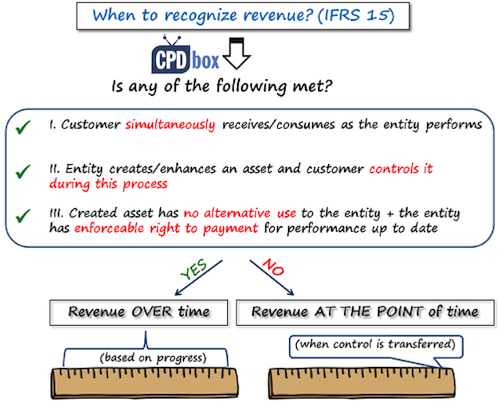 IFRS 15 Revenue over time