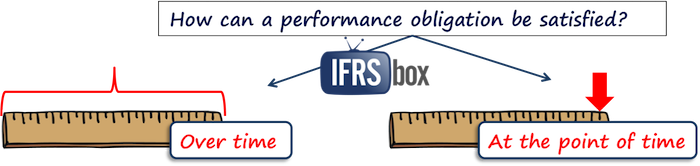 IFRS 15 Over time At the point of time