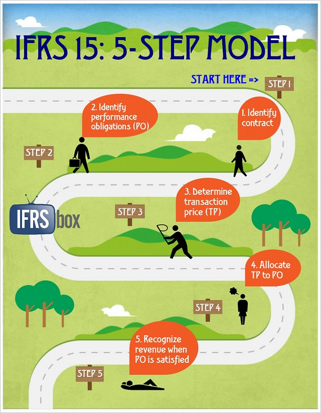 IFRS 15 5-step model