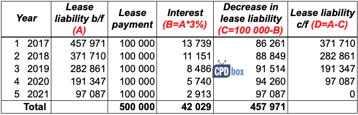 lease accounting entries