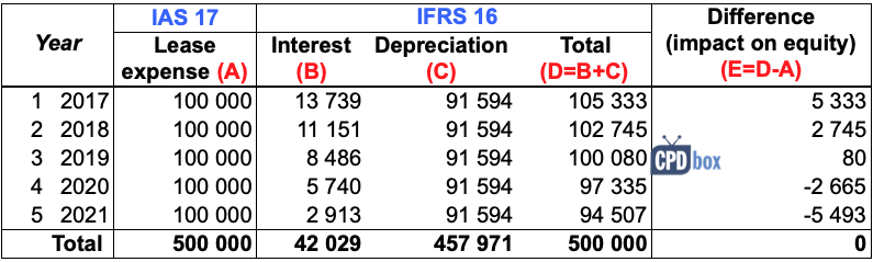 Example How To Adopt Ifrs 16 Leases Ifrsbox Making