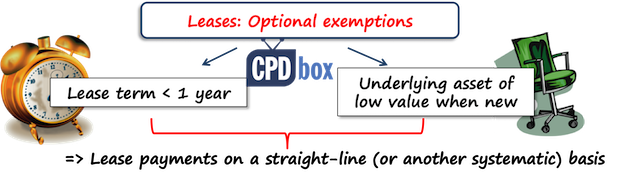IFRS 16 exemptions