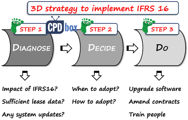 how would international financial reporting standards Links to summaries, analysis, history and resources for international financial reporting standards (ifrs) issued by the international accounting standards board (iasb).