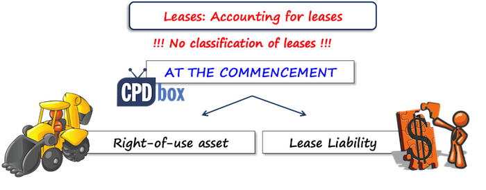 Troubles with IFRS 16 Leases - IFRSbox - Making IFRS Easy
