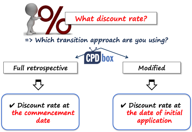 IFRS 16 Transition Discount Rates
